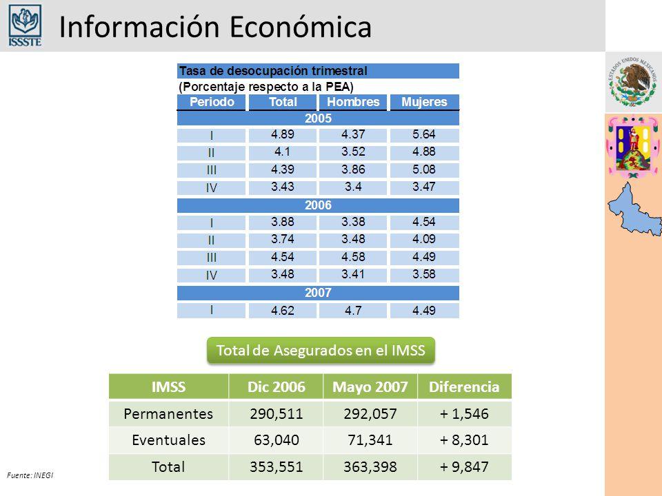 Información Económica Fuente: INEGI IMSSDic 2006Mayo 2007Diferencia Permanentes290,511292,057+ 1,546 Eventuales63,04071,341+ 8,301 Total353,551363,398