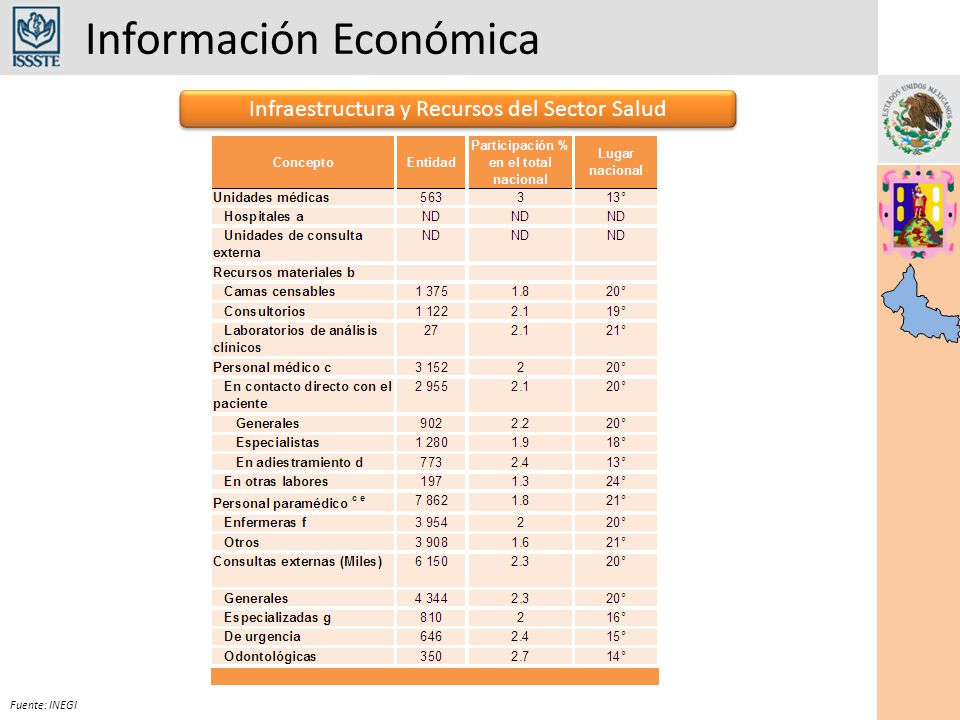 Información Económica Infraestructura y Recursos del Sector Salud Fuente: INEGI