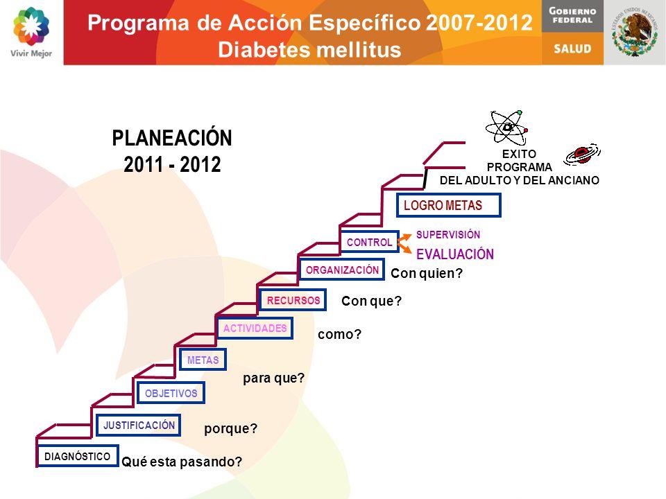 PLANEACIÓN 2011 - 2012 DIAGNÓSTICO JUSTIFICACIÓN OBJETIVOS METAS ACTIVIDADES RECURSOS ORGANIZACIÓN CONTROL SUPERVISIÓN EVALUACIÓN LOGRO METAS EXITO PR