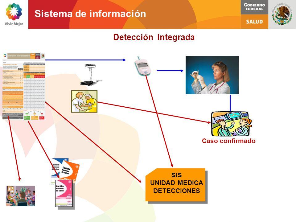 SIS UNIDAD MEDICA DETECCIONES Caso confirmado Sistema de información Detección Integrada