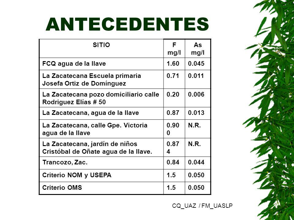 ANTECEDENTES SITIOF mg/l As mg/l FCQ agua de la llave1.600.045 La Zacatecana Escuela primaria Josefa Ortiz de Domínguez 0.710.011 La Zacatecana pozo d