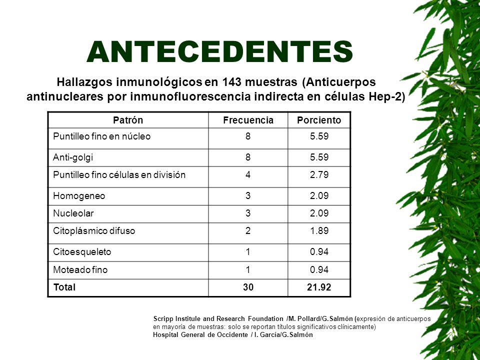 ANTECEDENTES Hallazgos inmunológicos en 143 muestras (Anticuerpos antinucleares por inmunofluorescencia indirecta en células Hep-2) PatrónFrecuenciaPo