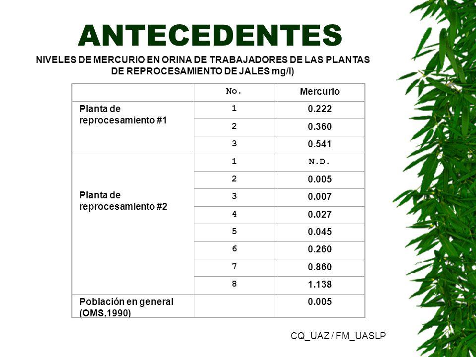 ANTECEDENTES No. Mercurio Planta de reprocesamiento #1 1 0.222 2 0.360 3 0.541 Planta de reprocesamiento #2 1N.D. 2 0.005 3 0.007 4 0.027 5 0.045 6 0.
