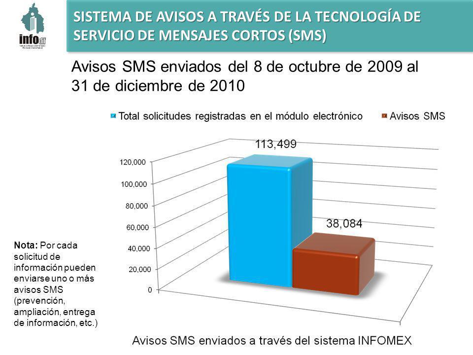 Avisos SMS enviados del 8 de octubre de 2009 al 31 de diciembre de 2010 Nota: Por cada solicitud de información pueden enviarse uno o más avisos SMS (prevención, ampliación, entrega de información, etc.)