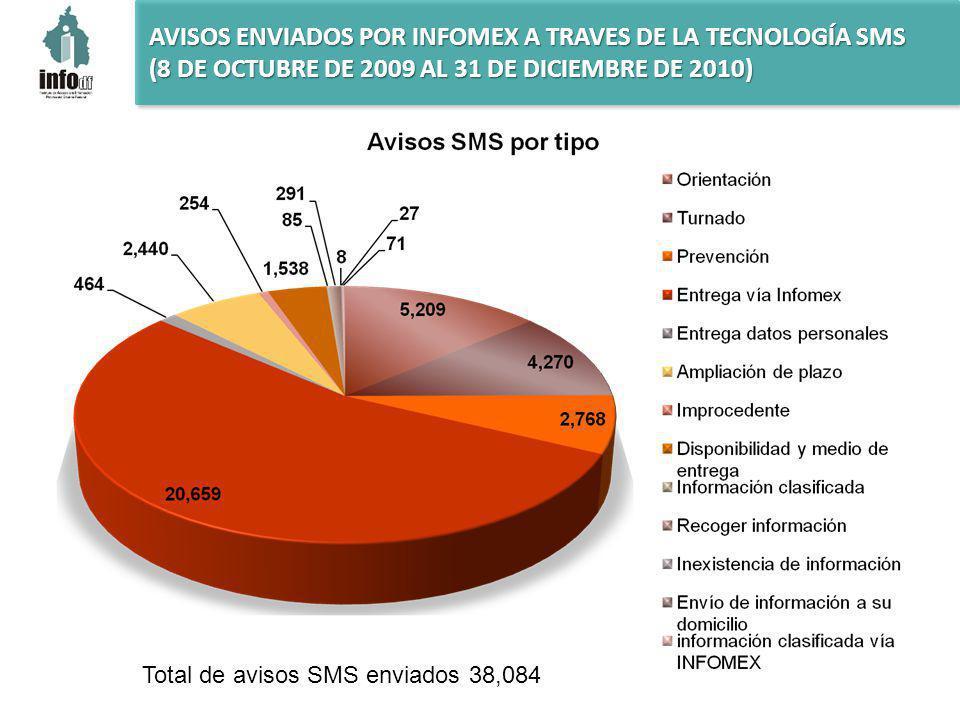 AVISOS ENVIADOS POR INFOMEX A TRAVES DE LA TECNOLOGÍA SMS (8 DE OCTUBRE DE 2009 AL 31 DE DICIEMBRE DE 2010) Total de avisos SMS enviados 38,084
