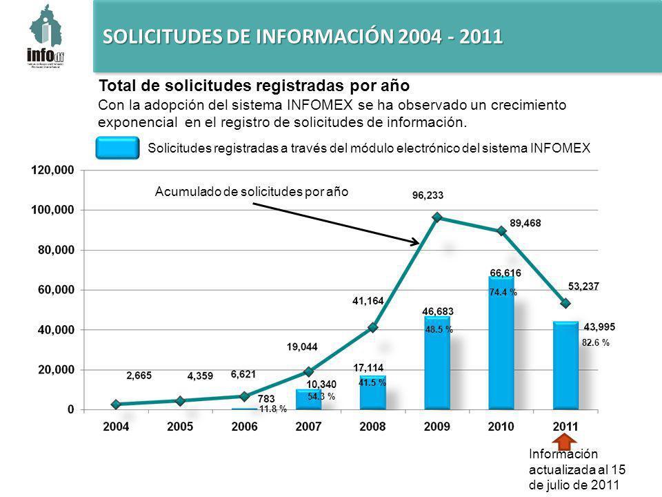 SOLICITUDES DE INFORMACIÓN 2004 - 2011 17,114 10,340 Total de solicitudes registradas por año Con la adopción del sistema INFOMEX se ha observado un crecimiento exponencial en el registro de solicitudes de información.