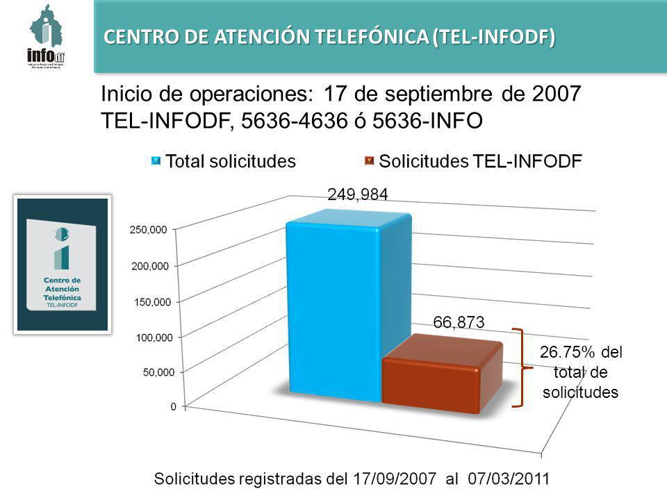 CENTRO DE ATENCIÓN TELEFÓNICA (TEL-INFODF) Inicio de operaciones: 17 de septiembre de 2007 TEL-INFODF, 5636-4636 ó 5636-INFO 26.75% del total de solicitudes