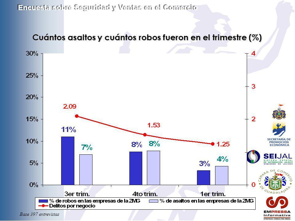 Cuántos asaltos y cuántos robos fueron en el trimestre (%) Encuesta sobre Seguridad y Ventas en el Comercio Base 397 entrevistas