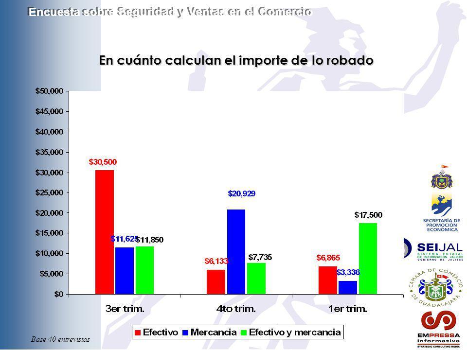 En cuánto calculan el importe de lo robado Encuesta sobre Seguridad y Ventas en el Comercio Base 40 entrevistas