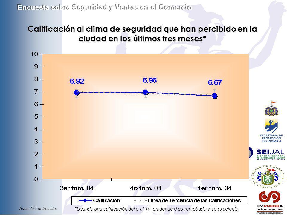 Calificación al clima de seguridad que han percibido en la ciudad en los últimos tres meses* *Usando una calificación del 0 al 10, en donde 0 es repro