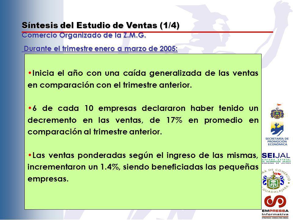 Síntesis del Estudio de Ventas (1/4) Comercio Organizado de la Z.M.G. Inicia el año con una caída generalizada de las ventas en comparación con el tri