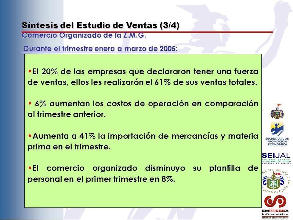 Síntesis del Estudio de Ventas (3/4) Comercio Organizado de la Z.M.G. El 20% de las empresas que declararon tener una fuerza de ventas, ellos les real