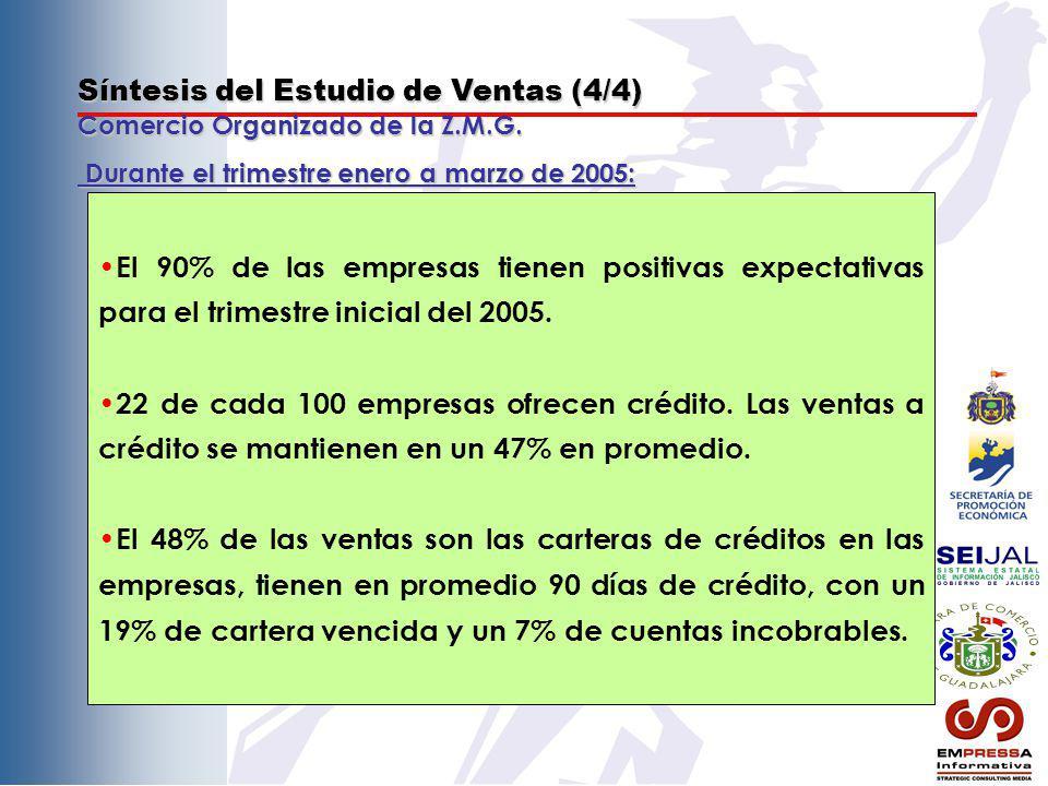 Síntesis del Estudio de Ventas (4/4) Comercio Organizado de la Z.M.G. El 90% de las empresas tienen positivas expectativas para el trimestre inicial d