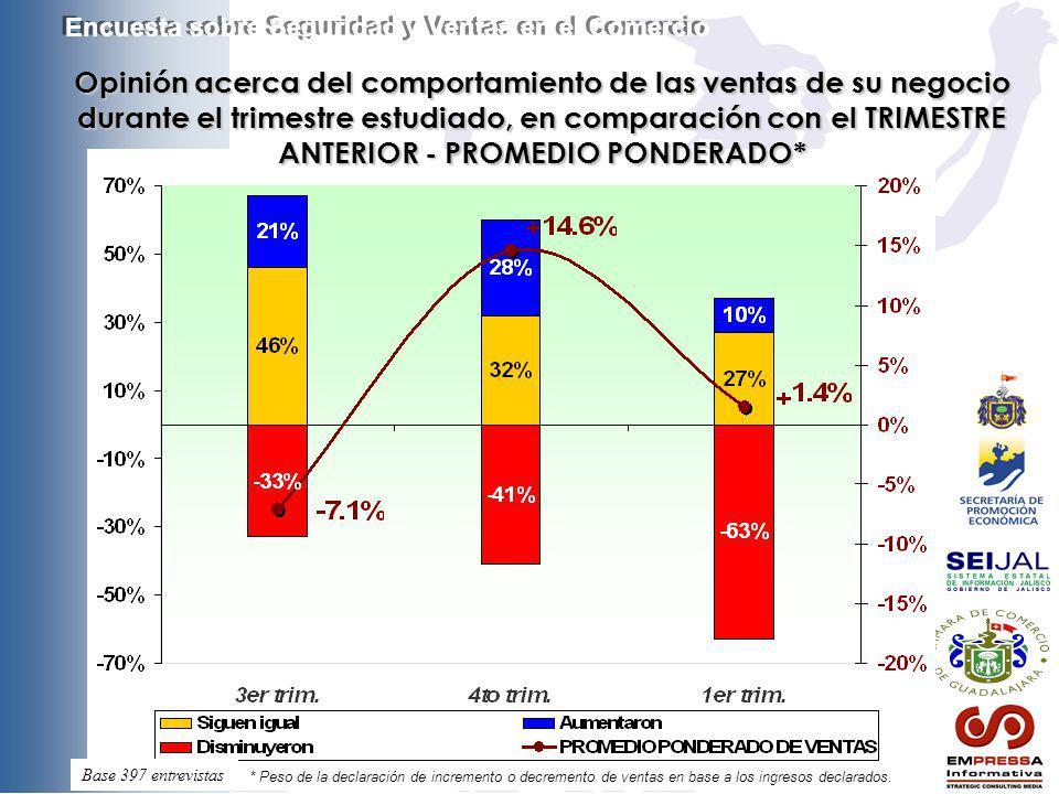 Opinión acerca del comportamiento de las ventas de su negocio durante el trimestre estudiado, en comparación con el TRIMESTRE ANTERIOR - PROMEDIO POND