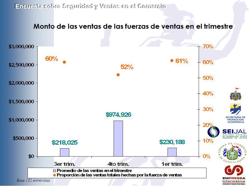 Monto de las ventas de las fuerzas de ventas en el trimestre Monto de las ventas de las fuerzas de ventas en el trimestre Encuesta sobre Seguridad y V
