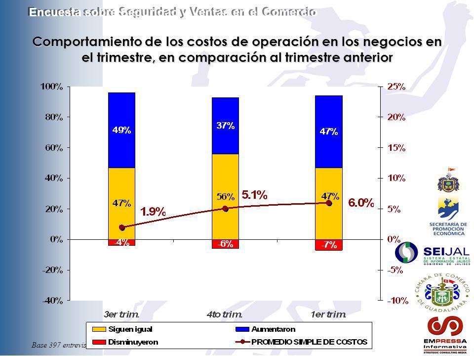 Base 397 entrevistas Comportamiento de los costos de operación en los negocios en el trimestre, en comparación al trimestre anterior Encuesta sobre Se