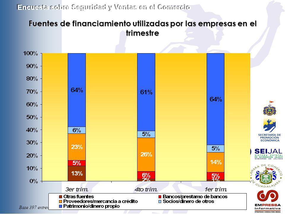 Base 397 entrevistas Fuentes de financiamiento utilizadas por las empresas en el trimestre Encuesta sobre Seguridad y Ventas en el Comercio