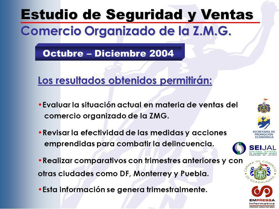 Síntesis del Estudio de Ventas (3/4) Comercio Organizado de la Z.M.G.