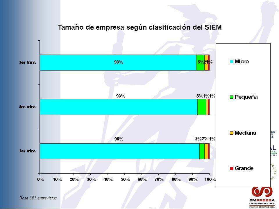 Tamaño de empresa según clasificación del SIEM Base 397 entrevistas