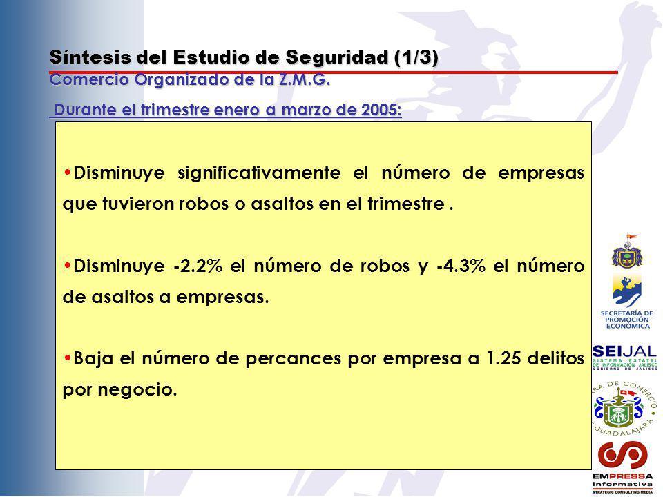 Síntesis del Estudio de Seguridad (1/3) Comercio Organizado de la Z.M.G. Disminuye significativamente el número de empresas que tuvieron robos o asalt