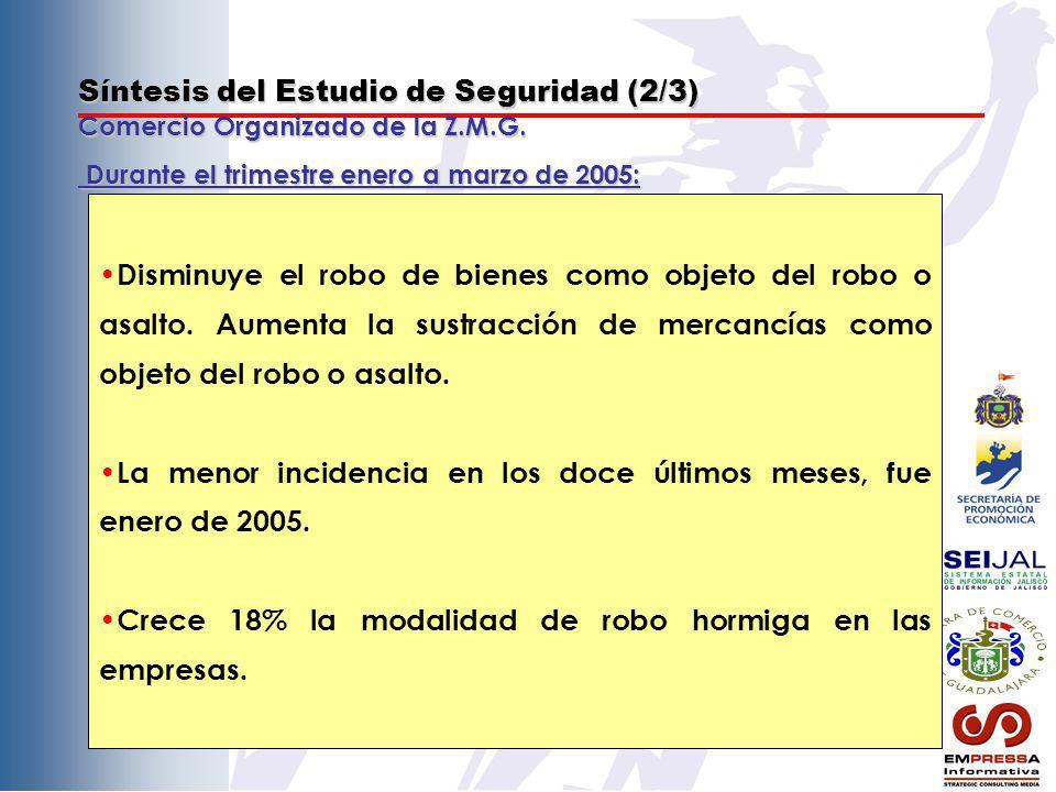 Síntesis del Estudio de Seguridad (2/3) Comercio Organizado de la Z.M.G. Disminuye el robo de bienes como objeto del robo o asalto. Aumenta la sustrac