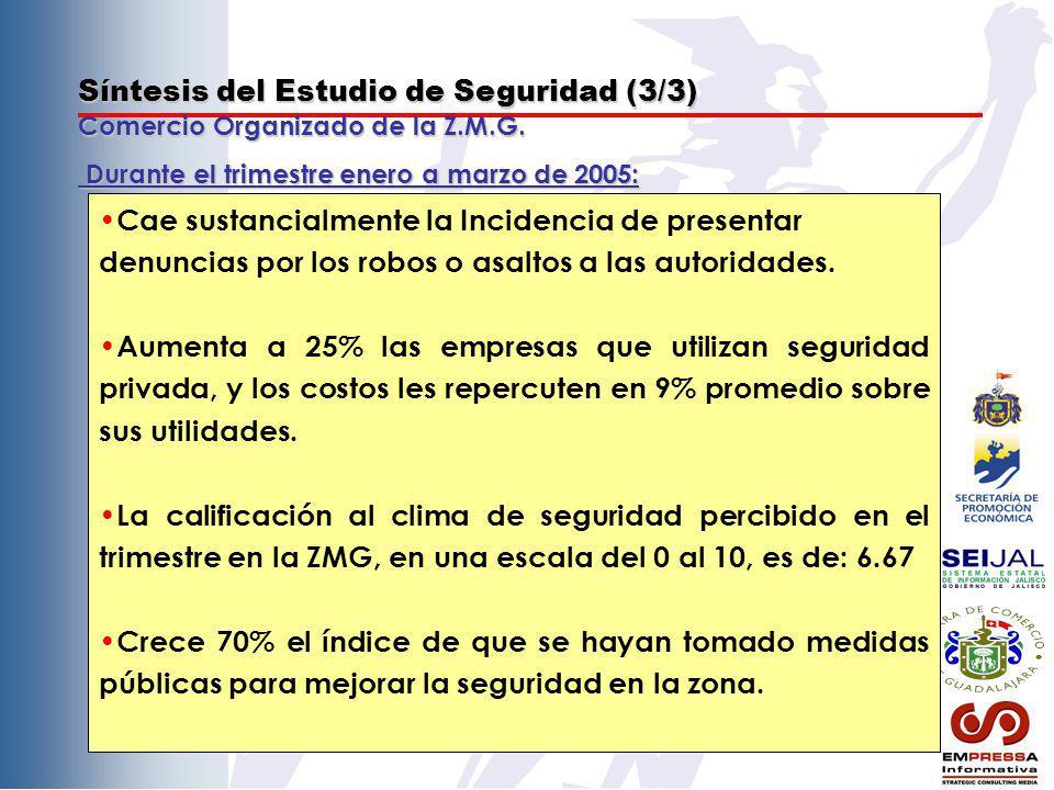 Síntesis del Estudio de Seguridad (3/3) Comercio Organizado de la Z.M.G. Cae sustancialmente la Incidencia de presentar denuncias por los robos o asal