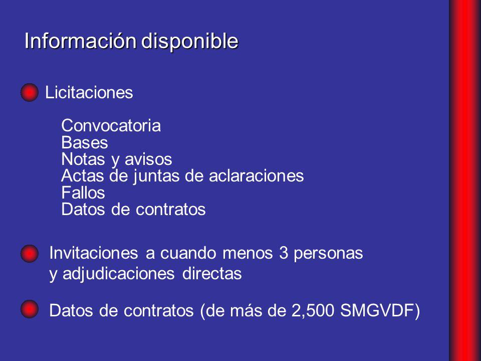Información disponible Convocatoria Bases Notas y avisos Actas de juntas de aclaraciones Fallos Datos de contratos Licitaciones Datos de contratos (de más de 2,500 SMGVDF) Invitaciones a cuando menos 3 personas y adjudicaciones directas