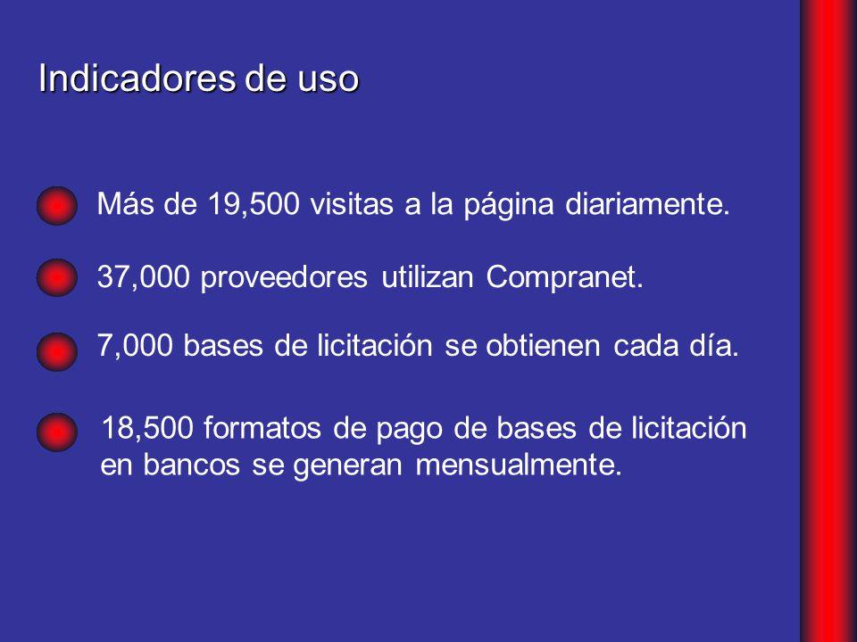 Indicadores de uso Más de 19,500 visitas a la página diariamente.