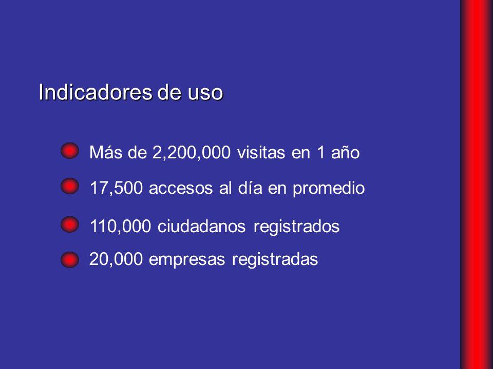 Indicadores de uso 110,000 ciudadanos registrados Más de 2,200,000 visitas en 1 año 17,500 accesos al día en promedio 20,000 empresas registradas