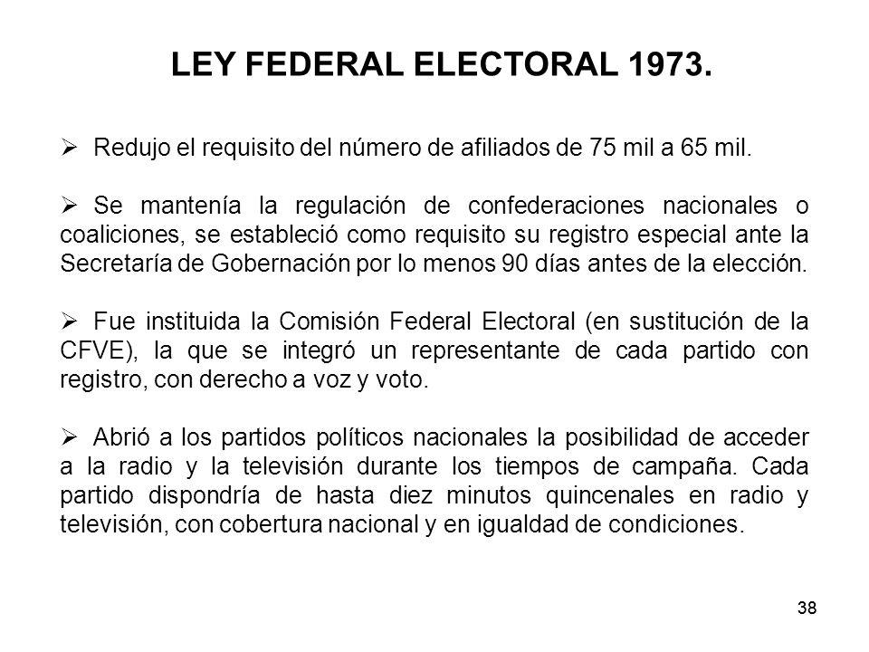 38 LEY FEDERAL ELECTORAL 1973.Redujo el requisito del número de afiliados de 75 mil a 65 mil.