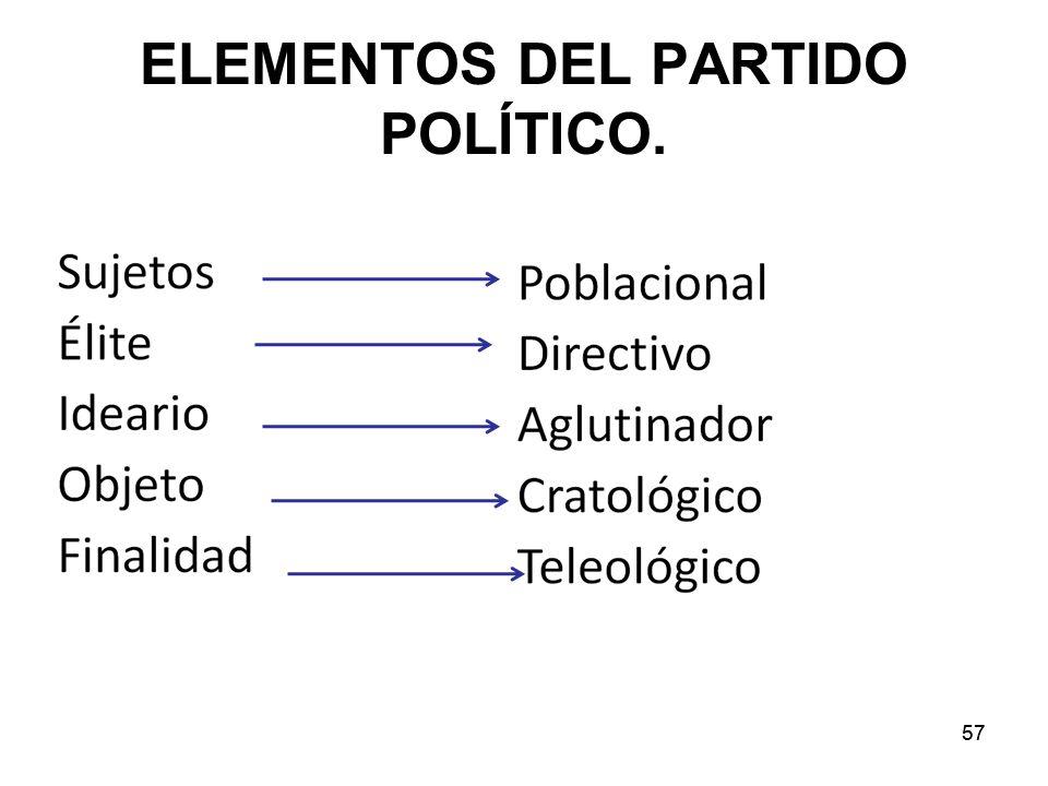 57 ELEMENTOS DEL PARTIDO POLÍTICO.