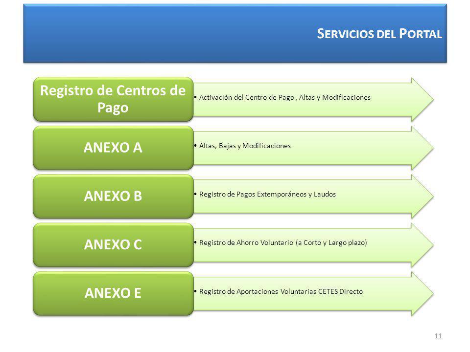 S ERVICIOS DEL P ORTAL Activación del Centro de Pago, Altas y Modificaciones Registro de Centros de Pago Altas, Bajas y Modificaciones ANEXO A Registro de Pagos Extemporáneos y Laudos ANEXO B Registro de Ahorro Voluntario (a Corto y Largo plazo) ANEXO C Registro de Aportaciones Voluntarias CETES Directo ANEXO E 11