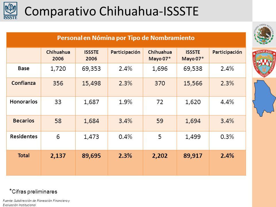 Comparativo Chihuahua-ISSSTE Fuente: Subdirección de Planeación Financiera y Evaluación Institucional Personal en Nómina por Tipo de Nombramiento Chihuahua 2006 ISSSTE 2006 ParticipaciónChihuahua Mayo 07* ISSSTE Mayo 07* Participación Base 1,72069,3532.4%1,69669,5382.4% Confianza 35615,4982.3%37015,5662.3% Honorarios 331,6871.9%721,6204.4% Becarios 581,6843.4%591,6943.4% Residentes 61,4730.4%51,4990.3% Total 2,13789,6952.3%2,20289,9172.4% * Cifras preliminares