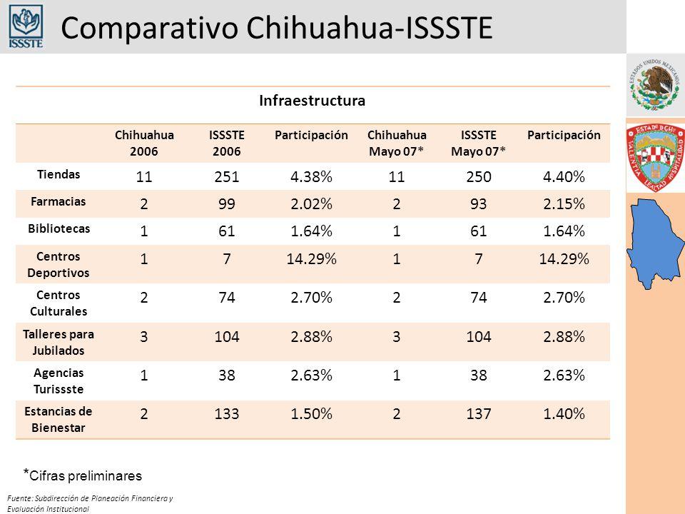 Comparativo Chihuahua-ISSSTE Fuente: Subdirección de Planeación Financiera y Evaluación Institucional Infraestructura Chihuahua 2006 ISSSTE 2006 ParticipaciónChihuahua Mayo 07* ISSSTE Mayo 07* Participación Tiendas 112514.38%112504.40% Farmacias 2992.02%2932.15% Bibliotecas 1611.64%1611.64% Centros Deportivos 1714.29%17 Centros Culturales 2742.70%2742.70% Talleres para Jubilados 31042.88%31042.88% Agencias Turissste 1382.63%1382.63% Estancias de Bienestar 21331.50%21371.40% * Cifras preliminares
