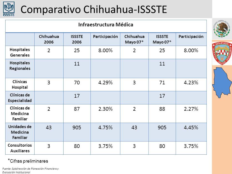 Comparativo Chihuahua-ISSSTE Fuente: Subdirección de Planeación Financiera y Evaluación Institucional Infraestructura Médica Chihuahua 2006 ISSSTE 2006 ParticipaciónChihuahua Mayo 07* ISSSTE Mayo 07* Participación Hospitales Generales 2258.00%2258.00% Hospitales Regionales 11 Clínicas Hospital 3704.29%3714.23% Clínicas de Especialidad 17 Clínicas de Medicina Familiar 2872.30%2882.27% Unidades de Medicina Familiar 439054.75%439054.45% Consultorios Auxiliares 3803.75%3803.75% * Cifras preliminares