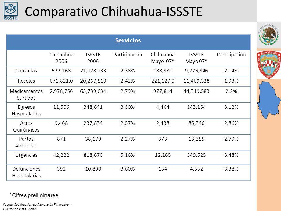 Comparativo Chihuahua-ISSSTE Fuente: Subdirección de Planeación Financiera y Evaluación Institucional Servicios Chihuahua 2006 ISSSTE 2006 ParticipaciónChihuahua Mayo 07* ISSSTE Mayo 07* Participación Consultas522,16821,928,2332.38%188,9319,276,9462.04% Recetas671,821.020,267,5102.42%221,127.011,469,3281.93% Medicamentos Surtidos 2,978,75663,739,0342.79%977,81444,319,5832.2% Egresos Hospitalarios 11,506348,6413.30%4,464143,1543.12% Actos Quirúrgicos 9,468237,8342.57%2,43885,3462.86% Partos Atendidos 87138,1792.27%37313,3552.79% Urgencias42,222818,6705.16%12,165349,6253.48% Defunciones Hospitalarias 39210,8903.60%1544,5623.38% * Cifras preliminares