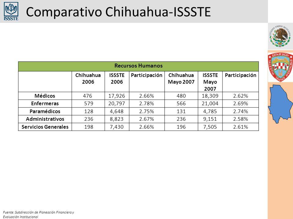 Comparativo Chihuahua-ISSSTE Fuente: Subdirección de Planeación Financiera y Evaluación Institucional Recursos Humanos Chihuahua 2006 ISSSTE 2006 ParticipaciónChihuahua Mayo 2007 ISSSTE Mayo 2007 Participación Médicos476 17,9262.66%48018,3092.62% Enfermeras 57920,7972.78%56621,0042.69% Paramédicos 1284,6482.75%1314,7852.74% Administrativos 2368,8232.67%2369,1512.58% Servicios Generales 1987,4302.66%1967,5052.61%