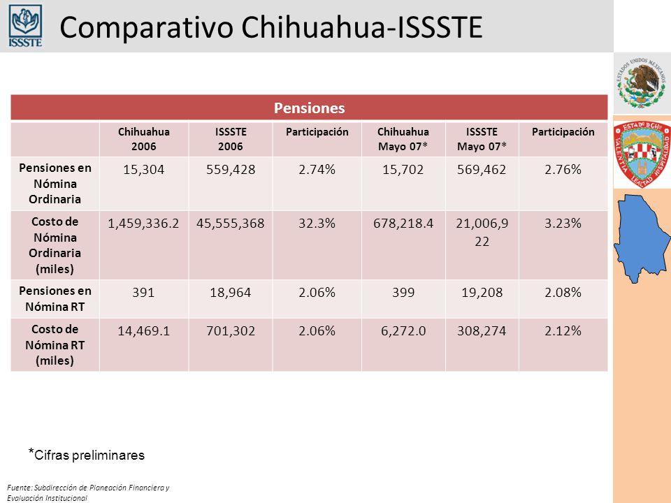 Comparativo Chihuahua-ISSSTE Fuente: Subdirección de Planeación Financiera y Evaluación Institucional Pensiones Chihuahua 2006 ISSSTE 2006 ParticipaciónChihuahua Mayo 07* ISSSTE Mayo 07* Participación Pensiones en Nómina Ordinaria 15,304559,4282.74%15,702569,4622.76% Costo de Nómina Ordinaria (miles) 1,459,336.245,555,36832.3%678,218.421,006,9 22 3.23% Pensiones en Nómina RT 39118,9642.06%39919,2082.08% Costo de Nómina RT (miles) 14,469.1701,3022.06%6,272.0308,2742.12% * Cifras preliminares
