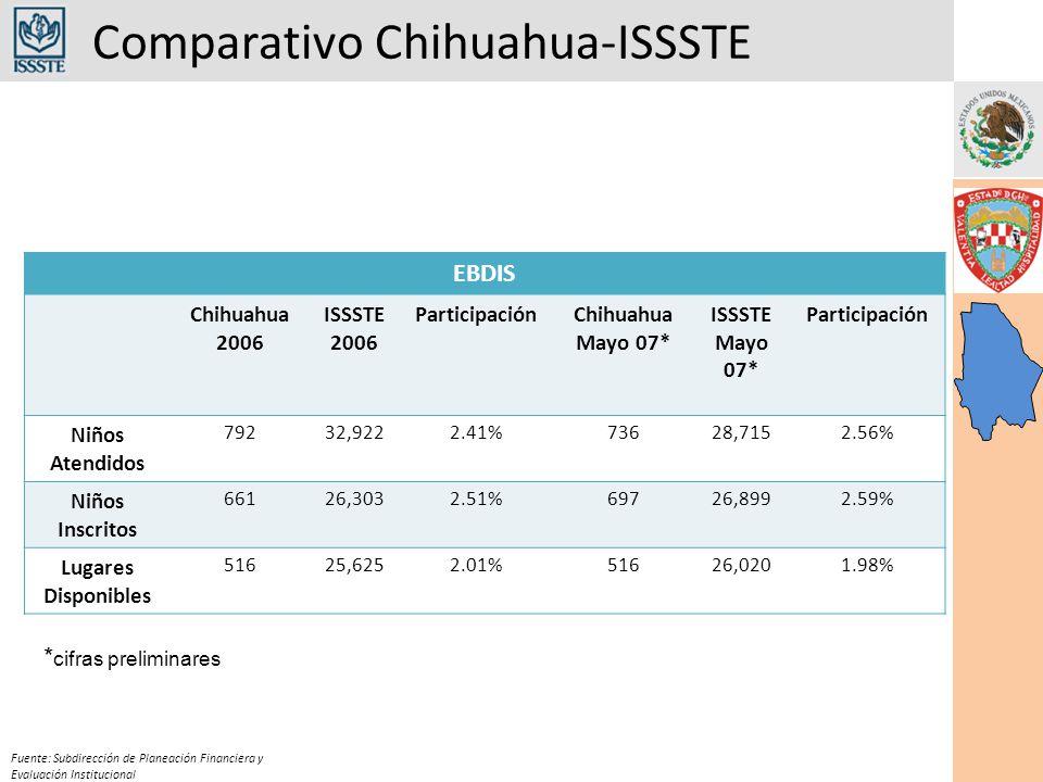 Comparativo Chihuahua-ISSSTE Fuente: Subdirección de Planeación Financiera y Evaluación Institucional EBDIS Chihuahua 2006 ISSSTE 2006 ParticipaciónChihuahua Mayo 07* ISSSTE Mayo 07* Participación Niños Atendidos 79232,9222.41%73628,7152.56% Niños Inscritos 66126,3032.51%69726,8992.59% Lugares Disponibles 51625,6252.01%51626,0201.98% * cifras preliminares
