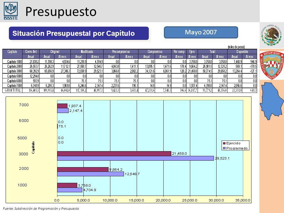 Presupuesto Fuente: Subdirección de Programación y Presupuesto Situación Presupuestal por Capítulo Mayo 2007