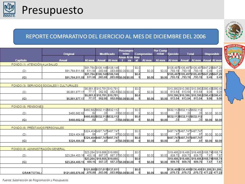 Presupuesto Fuente: Subdirección de Programación y Presupuesto Capítulo OriginalModificado Precompro misoCompromiso Por Comp robarEjercidoTotalDisponible AnualAl mesAnualAl mes Anua l Al m es Anu alAl mes AnualAl mesAnualAl mes FONDO (1) ATENCIÓN A LA SALUD (D)$91,764,511.58 $106,145,083.68 $0.00 $105,497,793.19 $647,29 0.49 (G)$91,764,511.58 $106,145,083.68 $0.00 $105,497,793.19 $647,29 0.49 FONDO (3) SERVICIOS SOCIALES Y CULTURALES (D)$5,861,877.17 $10,781, 052.60 $0.00 $10,390, 613.54 $390,43 9.06 (G)$5,861,877.17 $10,781, 052.60 $0.00 $10,390, 613.54 $390,43 9.06 FONDO (5) PENSIONES (D)$460,682.52 $532,112.33 $0.00 $532,112.33 $0.00 (G)$460,682.52 $532,112.33 $0.00 $532,112.33 $0.00 FONDO (6) PRÉSTAMOS PERSONALES (D)$324,404.58 $497,747.97 $0.00 $497,747.97 $0.00 (G)$324,404.58 $497,747.97 $0.00 $497,747.97 $0.00 FONDO (8) ADMINISTRACIÓN GENERAL (D)$23,254,400.15 $19,655, 557.37 $0.00 $19,486, 809.70 $168,74 7.67 (G)$23,254,400.15 $19,655, 557.37 $0.00 $19,486, 809.70 $168,74 7.67 GRAN TOTAL: $121,665,876.00 $137,611,553.95 $0.00 $136,405,076.73 $1,206, 477.22 REPORTE COMPARATIVO DEL EJERCICIO AL MES DE DICIEMBRE DEL 2006
