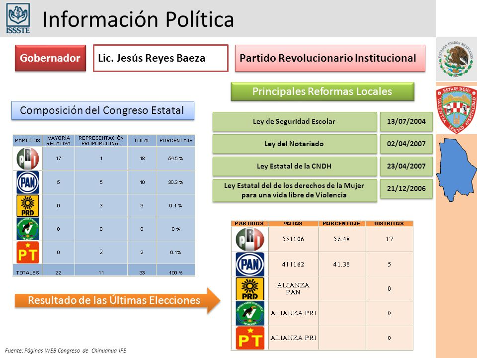 Información Política Fuente: Páginas WEB Congreso de Chihuahua IFE Gobernador Partido Revolucionario Institucional Composición del Congreso Estatal Principales Reformas Locales Lic.