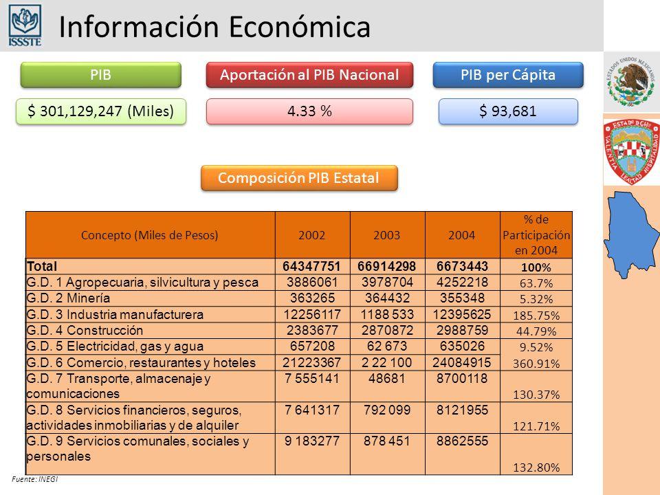 Información Económica Fuente: INEGI PIB $ 301,129,247 (Miles) 4.33 % Aportación al PIB Nacional PIB per Cápita $ 93,681 Composición PIB Estatal Concepto (Miles de Pesos)200220032004 % de Participación en 2004 Total64347751669142986673443 100% G.D.