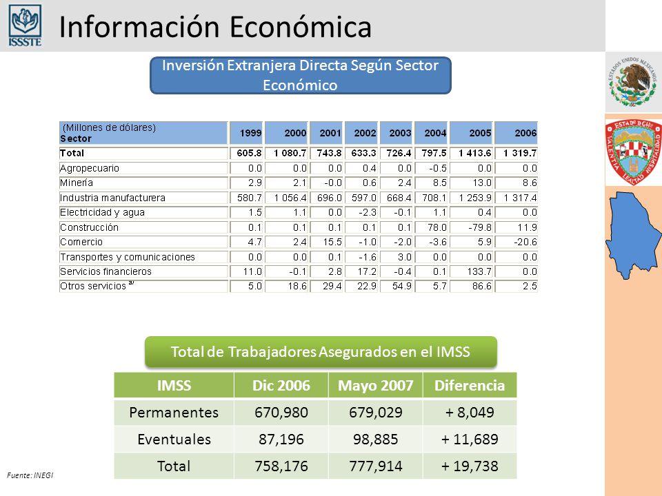 Información Económica Fuente: INEGI Inversión Extranjera Directa Según Sector Económico IMSSDic 2006Mayo 2007Diferencia Permanentes670,980679,029+ 8,049 Eventuales87,19698,885+ 11,689 Total758,176777,914+ 19,738 Total de Trabajadores Asegurados en el IMSS