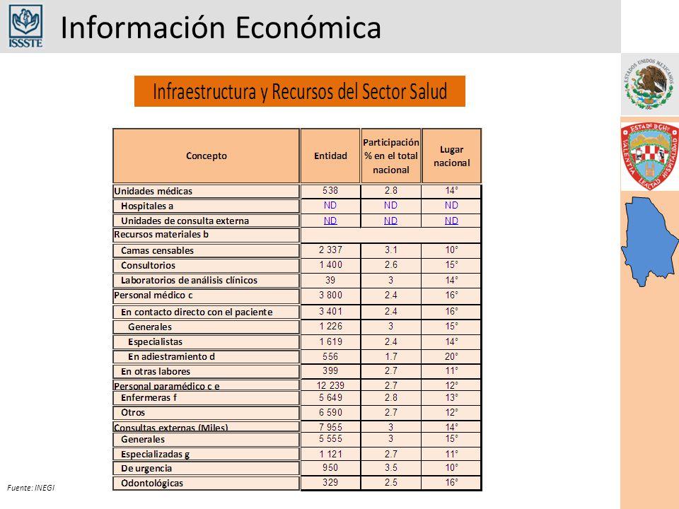 Información Económica Fuente: INEGI