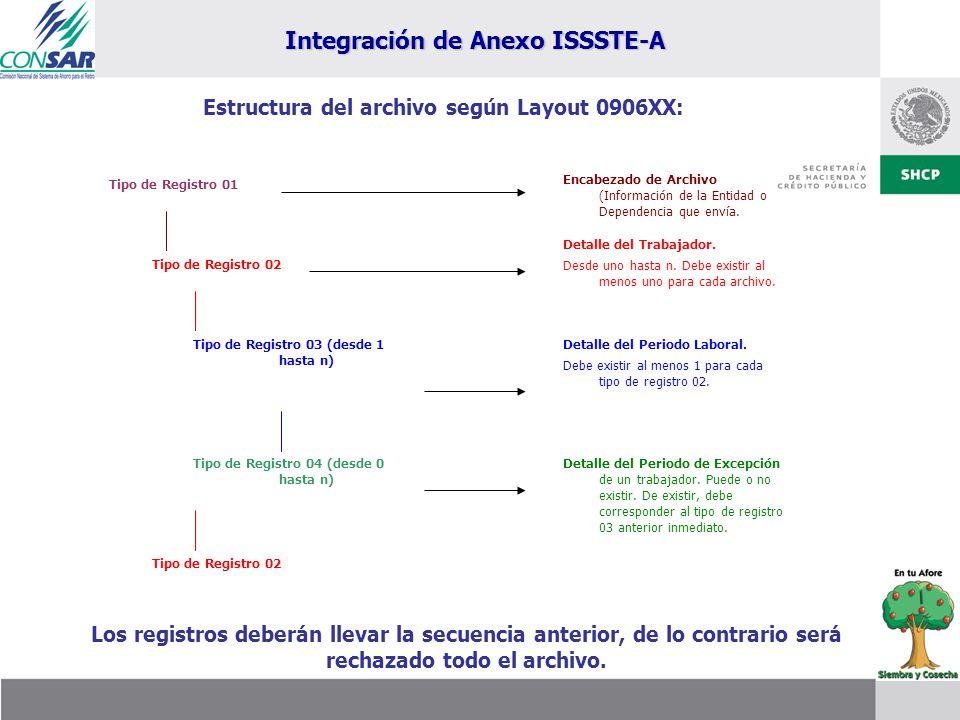 Tipo de Registro 01 Tipo de Registro 02 Tipo de Registro 03 (desde 1 hasta n) Tipo de Registro 04 (desde 0 hasta n) Tipo de Registro 02 Encabezado de