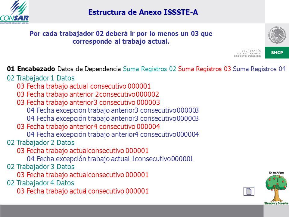 Estructura de Anexo ISSSTE-A Por cada trabajador 02 deberá ir por lo menos un 03 que corresponde al trabajo actual. 01 Encabezado Datos de Dependencia