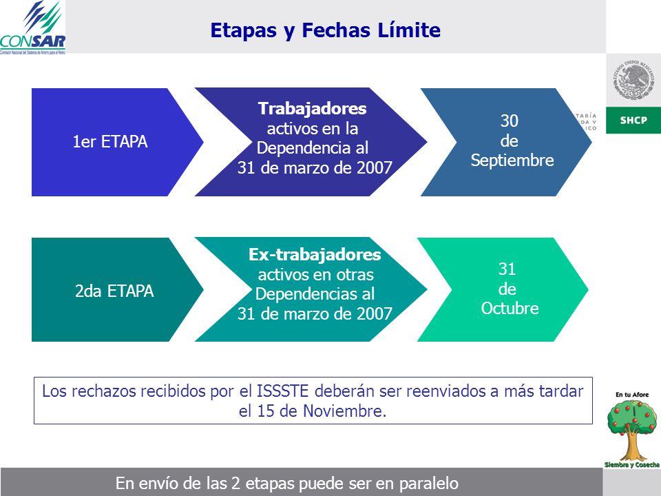 Etapas y Fechas Límite 30 de Septiembre 1er ETAPA 31 de Octubre 2da ETAPA Ex-trabajadores activos en otras Dependencias al 31 de marzo de 2007 Trabaja