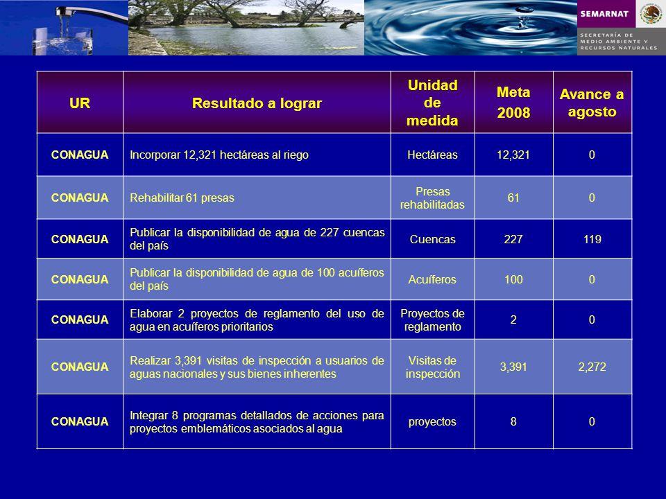 URResultado a lograr Unidad de medida Meta 2008 Avance a agosto CONAGUAIncorporar 12,321 hectáreas al riegoHectáreas12,3210 CONAGUARehabilitar 61 pres