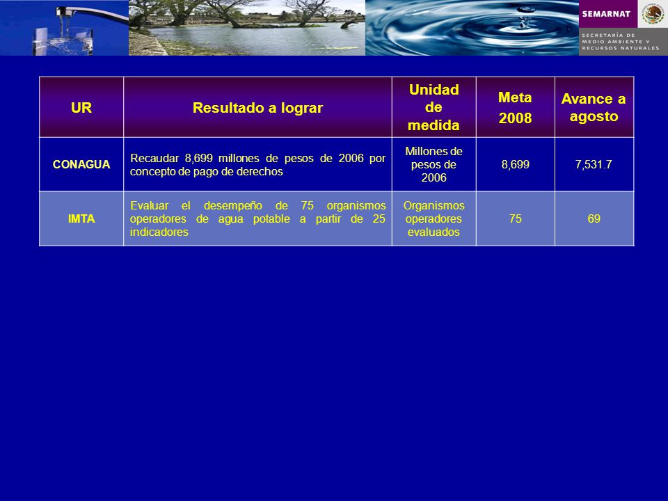 URResultado a lograr Unidad de medida Meta 2008 Avance a agosto CONAGUA Recaudar 8,699 millones de pesos de 2006 por concepto de pago de derechos Mill